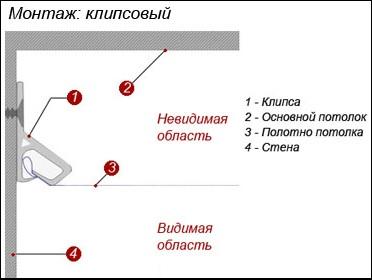 Схема по установке натяжных потолков